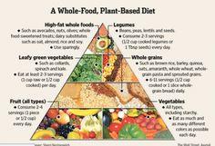 Pirámide nutricional de una dieta basada en plantas y mínimamente procesada.