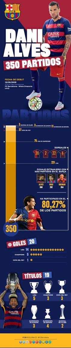 Infográfico - Dani Alves ha jugado más del 80% de los partidos desde que está en el Barça | FC Barcelona