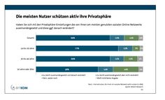 Most German social network users actively set privacy settings. Source: Bitkom, October 2013 http://www.bitkom.org/files/documents/BITKOM-PK_Studie_Nutzung_Sozialer_Netzwerke_31_10_2013.pdf