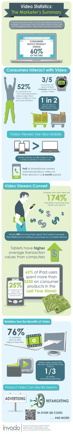 As Vine and Instagram Video battle for users, one thing is clear: People go crazy for online videos. In the US alone, each person consumes an average of 19 hours of video per month. (No, we're not just talking cat videos or celebrations of bacon's wonders.)  According to a recent infographic by Invodo, consumers watch product videos 60% of the time. Some 52% of consumers do so because they feel more confident about their purchase decisions after watching the product videos.