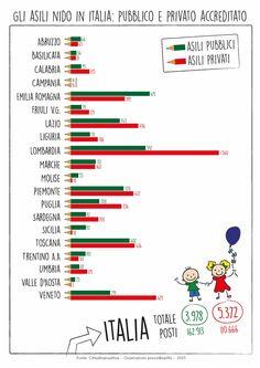 Infografica - Asili comunali e privati accreditati in Italia, regione per regione