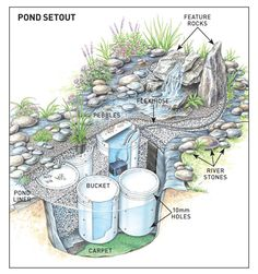 DIY waterfall ~way to convert my mosquito infested pond into a lovely water feature. Waterfall Project, Diy Waterfall, Garden Waterfall, Outdoor Water Features, Water Features In The Garden, Backyard Water Feature, Ponds Backyard, Backyard Stream, Garden Ponds