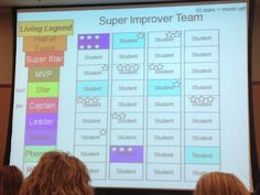 Super Improver Wall/Team. Students work on improving something in school (reading level, spelling test score, behavior, ANYTHING). Everytime they improve somewhere, they get a star. 10 stars= a move to the next level. Motivates students to improve themselves instead of juding themselves against others (growth mindset anyone?!?)