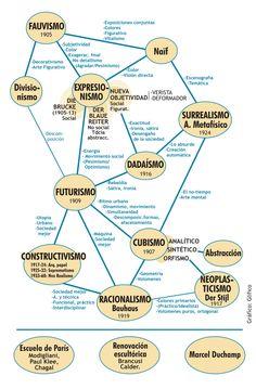 Vanguardias artisticas-glifico Art History Lessons, Art Lessons, Literature Circles, Art Plastique, Art Therapy, Art Education, Art Nouveau, Street Art, Digital Art