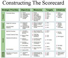 Resultado De Imagen De Balanced Scorecard  Lean Manufacturing