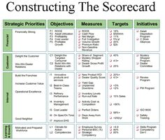 Constructing the Score Card