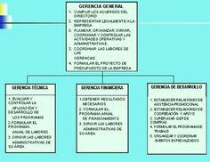 organigramas verticales yahoo dating
