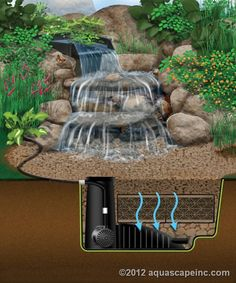 Pondless® Waterfalls are simply a re-circulating waterfall and/or stream without the presence of a pond. You can enjoy the sight and sound of running water in your Huntingdon backyard without the maintenance of a pond.The waterfall is undoubtedly the most Backyard Water Feature, Ponds Backyard, Backyard Landscaping, Backyard Waterfalls, Garden Ponds, Fountain Garden, Tabletop Fountain, Indoor Fountain, Herb Garden