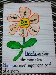 Main Idea anchor chart (I would use an actual example to help the kids understand better) Teaching Language Arts, Teaching Writing, Student Teaching, Teaching Tools, Teaching Resources, Ela Anchor Charts, Third Grade Reading, Second Grade, Reading Anchor Charts