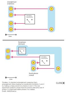 Physicists Create Quantum Link Between Photons That Don't Exist at the Same Time