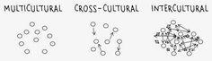 Pondering Multiculturalism and Interculturalism: Museum 2.0