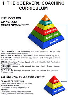 pyramid-of-play-development Soccer Passing Drills, Football Coaching Drills, Rugby Coaching, Soccer Tips, Football Soccer, Soccer Stuff, Soccer Sports, Nike Soccer, Teamwork Skills