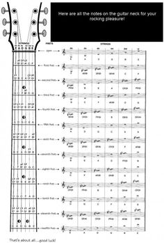 Notes on the guitar neck