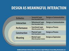 multiple aspects of design