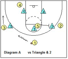 """Attacking """"Junk"""" (Combination) Defenses - Coach's Clipboard #Basketball Coaching"""
