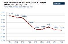 En España el paro sigue aumentando aunque el Gobierno diga lo contrario. La clave en las horas trabajadas....