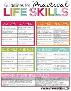 Guidelines for Practical Life Skills for Kids! A list of life skills kids should know before they leave home.