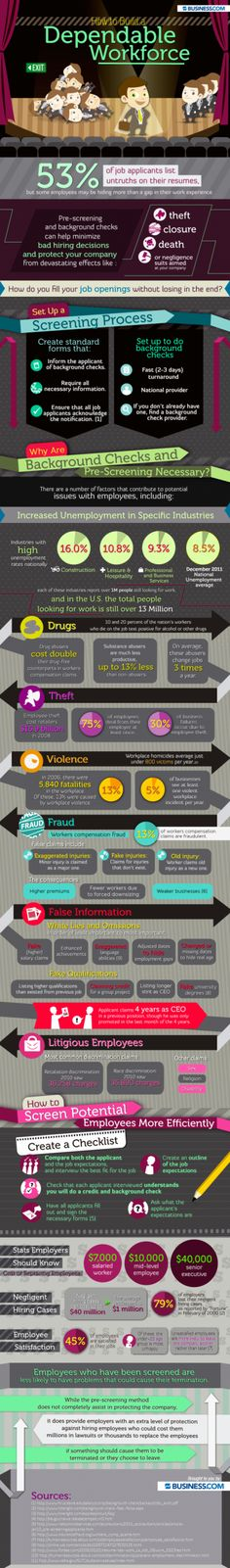 Infographic on how to build a dependable workforce utilizing background checks and pre-employment screening.  Some great current metrics & statistics.  Good reference for #privateinvestigators, #hr & #riskmanagers.