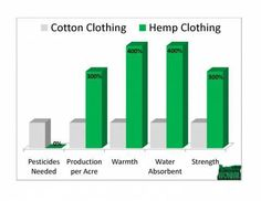 Hemp is the miracle plant of our time, breathing in 4x the carbon dioxide (CO2) of trees during its quick 12-14 week growing cycle. Trees take 20 years to mature vs 4 months for Industrial Hemp! Our forests are being cut down 3x faster than they can grow! One acre of hemp produces as much cellulose fiber pulp as 4.1 acres of trees.