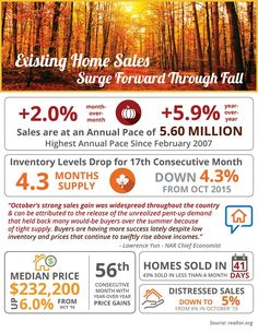 Some Highlights: The National Association of Realtors (NAR) recently released their latest Existing Home Sales Report. First-time homebuyers made up 33% of all sales in October. Homes are selling quickly with 43% of homes on the market for less than a month. A limited supply continues to drive up prices for the 56th consecutive month. Via ~ www.KimmerSells.com