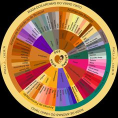 aromas vinho - Pesquisa Google