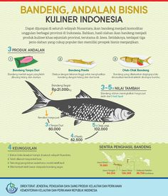 Bandeng, Andalan Bisnis Kuliner Indonesia