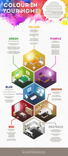 Distinctive Chesterfields, infographic, reader submitted content, how color affects mood, picking color for home, colors,
