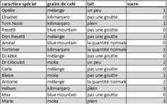 Cafés et préférences de tous les habitants. Pour + d'habitants aller sur le lien : http://pinterest.com/pin/439452876114092530/?source_app=android