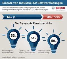 Software-Studie: Industrie 4.0 kommt ins Rollen