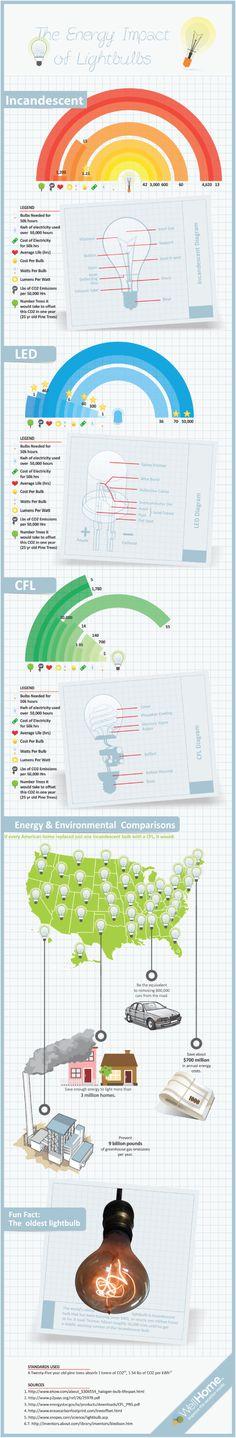 Incandescent vs. LED vs. CFL. The Energy Impact Of Lightbulbs[INFOGRAPHIC]