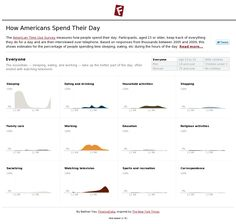 how americans spend their day - infographic