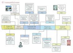 Lenguaje, lengua y habla: Cronología de la literatura española Ap Spanish, School Projects, Teacher, Science, Journal, Writing, Education, Culture, Mom
