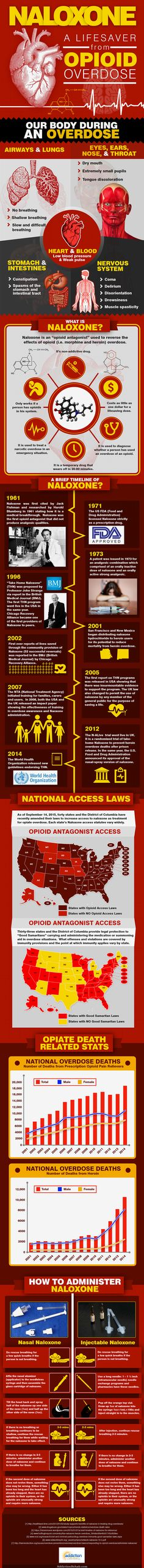 This infographic, courtesy of Addiction Rehab, provides comprehensive information on Naloxone, an Opioid antagonist used to reverse the effects of Opioid (i.e., morphine and heroin) overdosed.