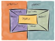 Open #innovation #canvas Inside Outside the firm. As Well For #market #intelligence Engagement