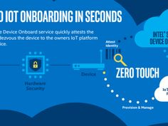 Intel aims to scale IOT deployments with Secure Device Onboarding | ZDNet  ||  The proliferation of IoT devices has failed to meet expectations, Intel says, because deploying devices at scale has been too difficult. http://www.zdnet.com/article/intel-aims-to-scale-iot-deployments-with-secure-device-onboarding/?utm_campaign=crowdfire&utm_content=crowdfire&utm_medium=social&utm_source=pinterest