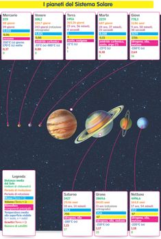 I PIANETI DEL SISTEMA SOLARE Worksheets, Earth Science, New Years Eve Party, Make A Wish, Solar System, Geography, Cosmos, Chemistry, Montessori