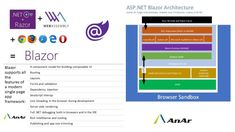 Blazor : Single page application - AnAr Solutions Pvt. Ui Framework, Create Page, Browser Support, Any App, Data Entry, Web Browser, Web Application, Web Development, Apps