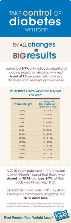 Tops Wellness Information Resources