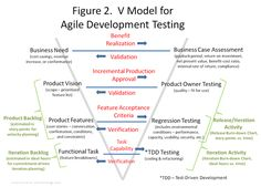 A Proposal for an Agile Development Testing V-Model > Business Analyst Community & Resources Agile Software Development, Software Testing, Product Development, Functional Analysis, V Model, Business Card Maker, Project Management Professional, Project Management Templates, Computer Science