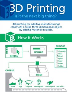 3d-printing-how-it-works