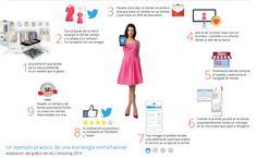 Ejemplo práctico de una estrategia omnicanal vía:@corpora360 #retail #moda #ecommerce