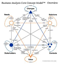 Business Analysis Framework (aka Turtle) Project Management and PMB… It Service Management, Change Management, Business Management, Business Planning, Business Model, Business Analyst, Business Design, Business Marketing, Business Education