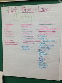 The Eager Teacher: List-Group-Label: Vocabulary Strategy