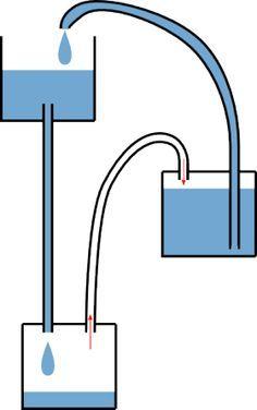 schema fontaine de Heron