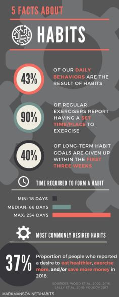 Facts about habits infographic