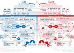 Info-graphic: Left Wing vs Right Wing : Democrat vs Republican. Here's the difference in a beautiful graphic. Political Ideology, Political System, Political Views, Political Communication, Political Culture, Political Campaign, Map Mind, Politisches System, Liberal And Conservative