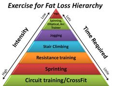 Research is proving that the more intense the workout: adding weights to interval training, the better the workout. You have to exercise a lot more if you are dong a low intensity workout. Check out this cool chart!
