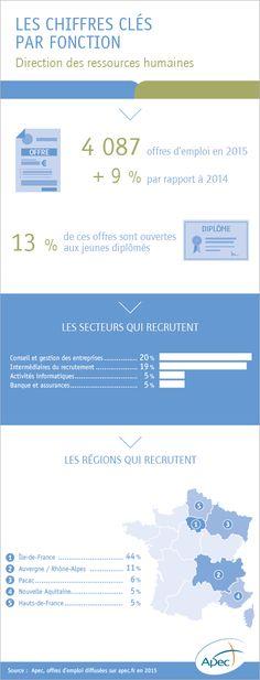 L'emploi cadre dans la fonction DRH - Apec.fr - Cadres