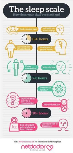 Infographic: What Happens To Your Body When You Sleep Too Much Or Too Little - DesignTAXI.com