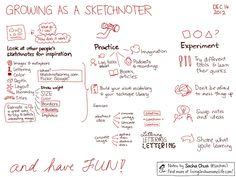Tips for growing as a sketchnoter - sacha chua :: living an awesome life